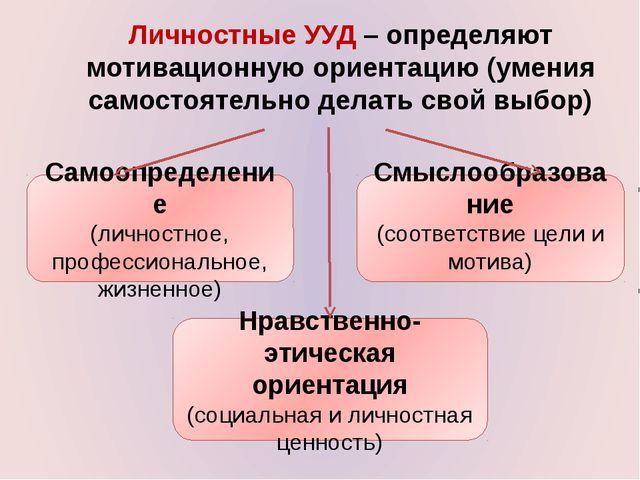 Личностные УУД – определяют мотивационную ориентацию (умения самостоятельно д...