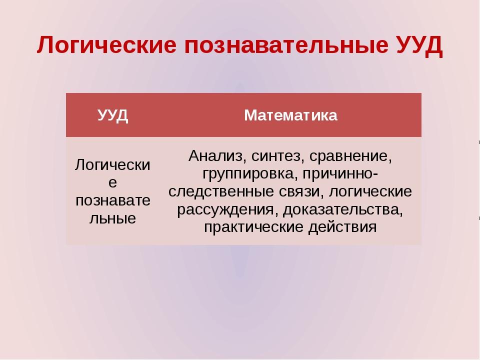 Логические познавательные УУД УУД Математика Логические познавательные Анализ...
