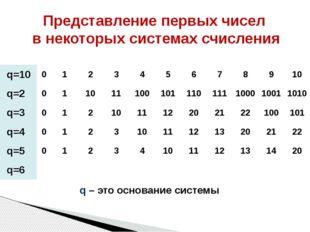 Представление первых чисел в некоторых системах счисления q – это основание с
