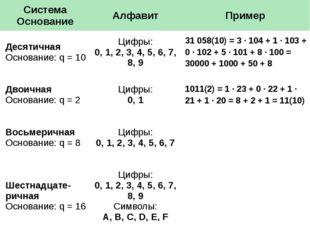 Система Основание Алфавит Пример Десятичная Основание:q= 10 Цифры: 0, 1, 2, 3