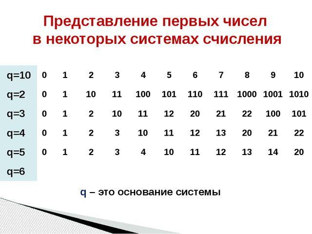 Представление первых чисел в некоторых системах счисления q – это основание с...