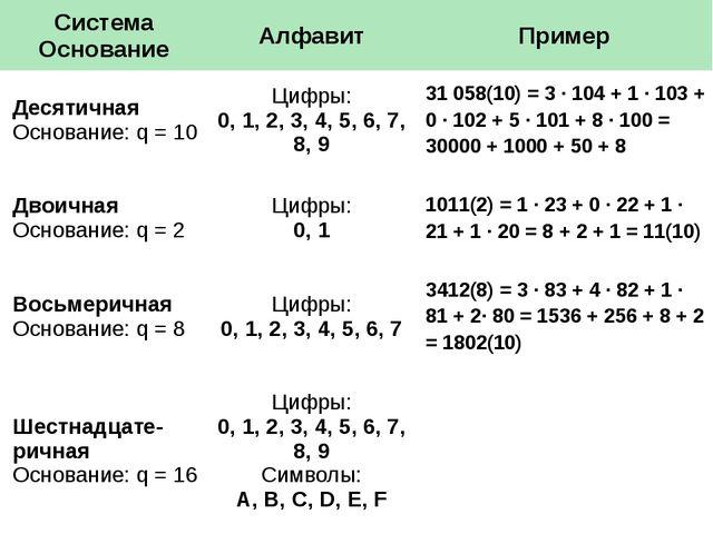 Система Основание Алфавит Пример Десятичная Основание:q= 10 Цифры: 0, 1, 2, 3...