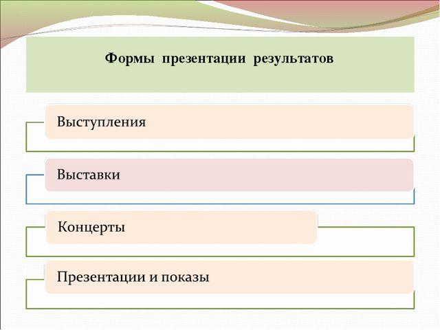 Формы презентации результатов
