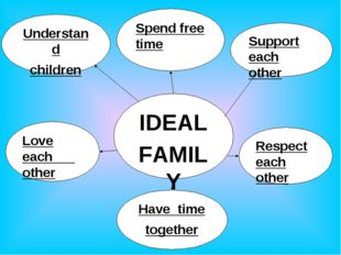 IDEAL FAMILY Spend free time Support each other Understand children Love each