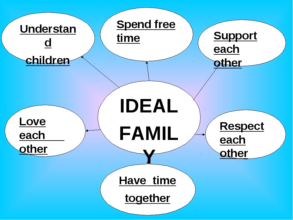 IDEAL FAMILY Spend free time Support each other Understand children Love each...