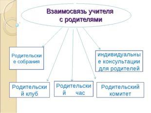 Взаимосвязь учителя с родителями Родительские собрания Родительский час индив