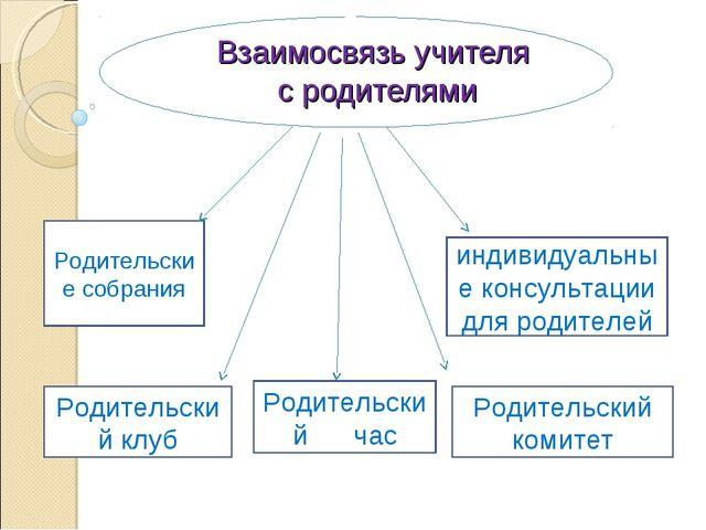 Взаимосвязь учителя с родителями Родительские собрания Родительский час индив...