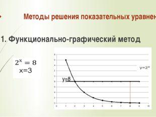 Методы решения показательных уравнений 1. Функционально-графический метод у=8