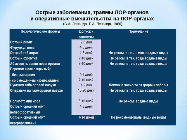 Острые заболевания, травмы ЛОР-органов и оперативные вмешательства на ЛОР-орг...