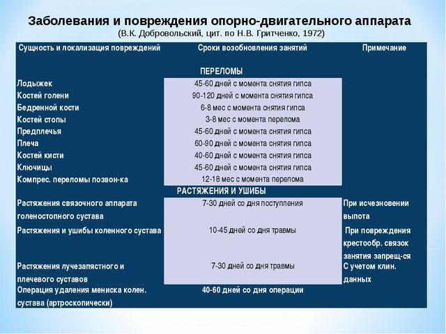 Заболевания и повреждения опорно-двигательного аппарата (В.К. Добровольский,...