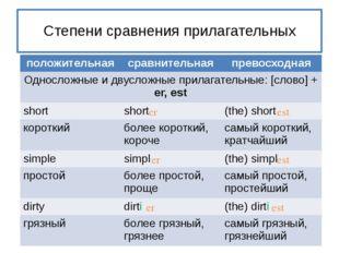Степени сравнения прилагательных er est er est er est положительная сравните