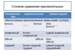 Степени сравнения прилагательных more most more most Положитель- ная сравнит