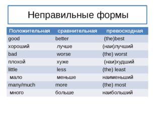 Неправильные формы Положительная сравнительная превосходная good better (the
