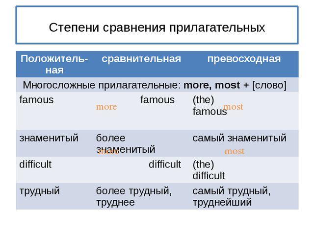 Степени сравнения прилагательных more most more most Положитель- ная сравнит...
