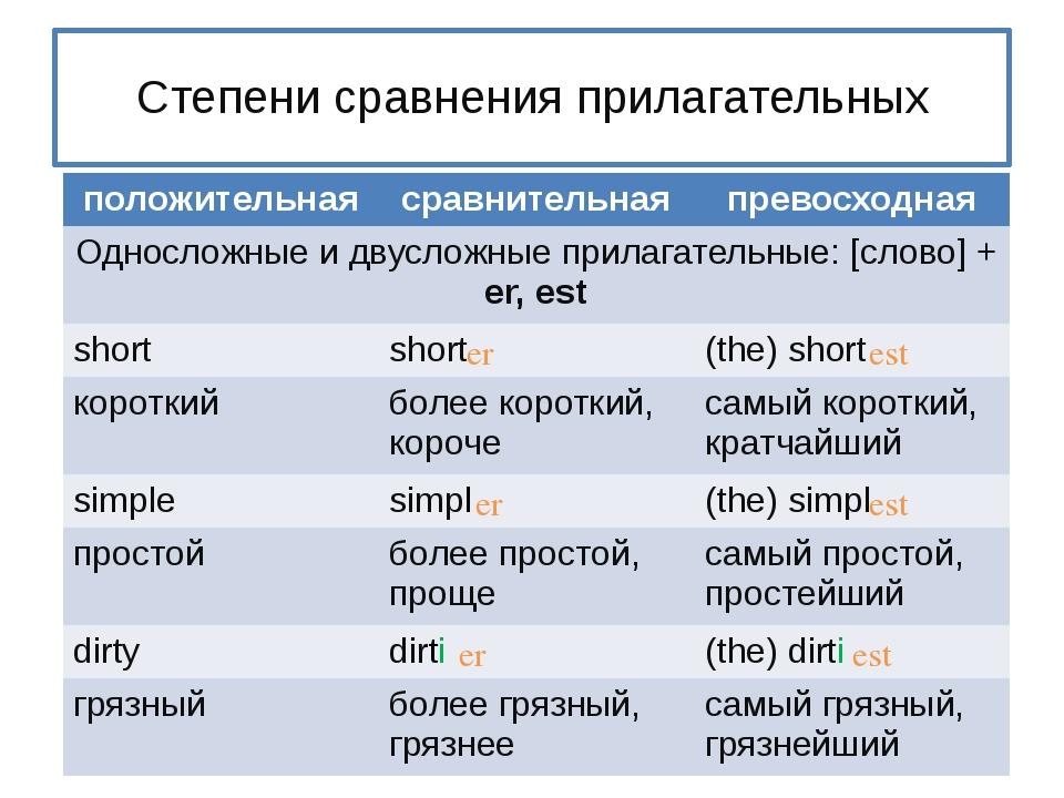 Степени сравнения прилагательных er est er est er est положительная сравните...