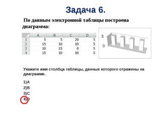 По данным электронной таблицы построена диаграмма: Укажите имя столбца табли
