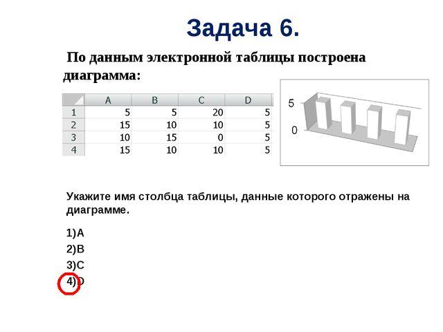 По данным электронной таблицы построена диаграмма: Укажите имя столбца табли...