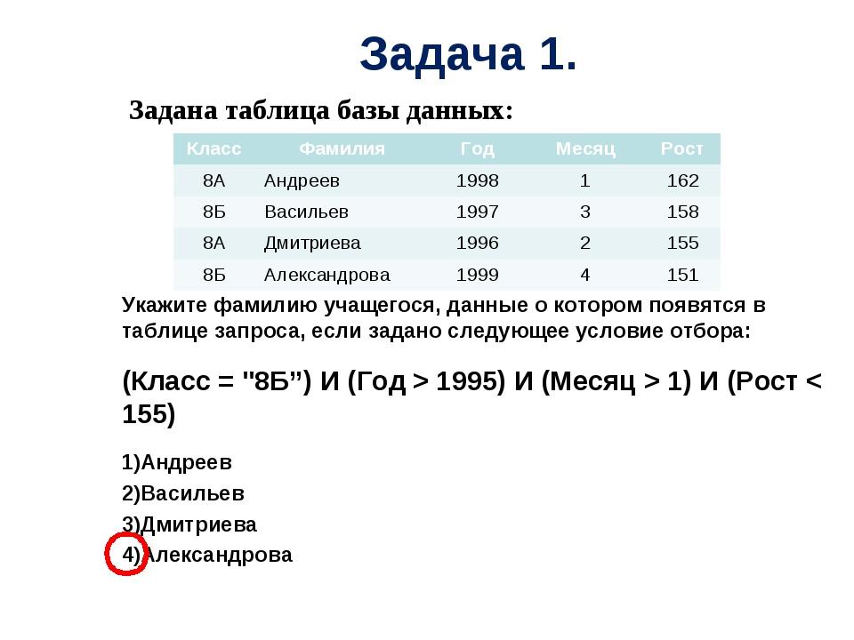 Задана таблица базы данных: Укажите фамилию учащегося, данные о котором появ...