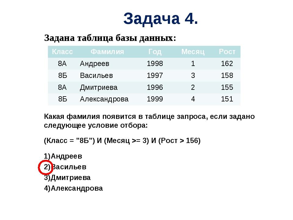 Задана таблица базы данных: Какая фамилия появится в таблице запроса, если з...