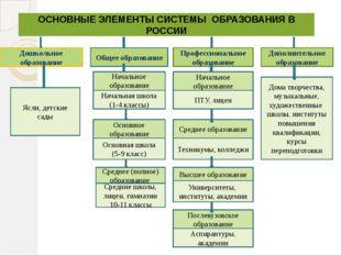 ОСНОВНЫЕ ЭЛЕМЕНТЫ СИСТЕМЫ ОБРАЗОВАНИЯ В РОССИИ Дошкольное образование Общее о