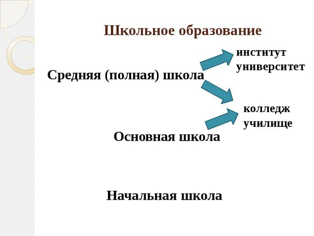 Школьное образование Начальная школа Основная школа Средняя (полная) школа к...