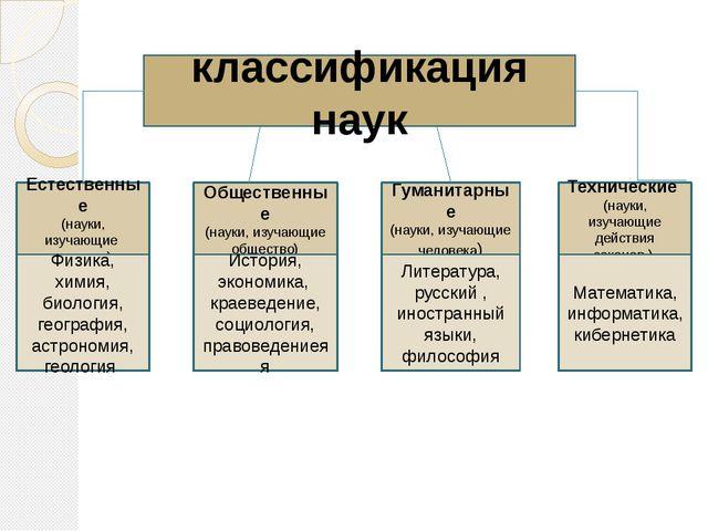 классификация наук Естественные (науки, изучающие природу) Общественные (наук...