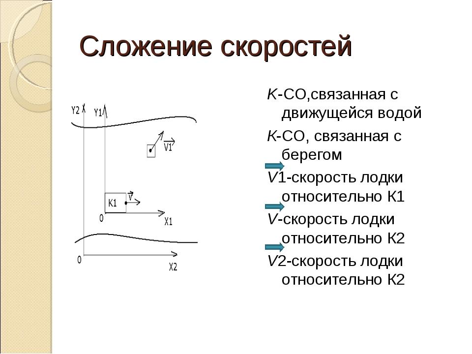 Сложение скоростей K-CO,связанная с движущейся водой К-СО, связанная с берего...