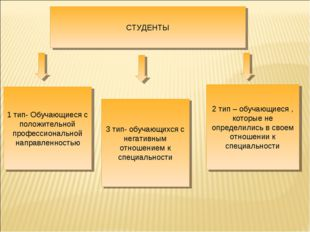 1 тип- Обучающиеся с положительной профессиональной направленностью 3 тип- об