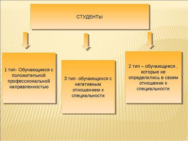 1 тип- Обучающиеся с положительной профессиональной направленностью 3 тип- об...