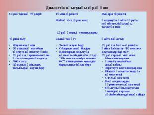 Диалогтік оқытудағы сұрақ қою Сұрақтардың түрлері: Төмен дәрежелі Жоғары дәре