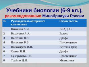 Учебники биологии (6-9 кл.), рекомендованные Минобрнауки России № Руководител