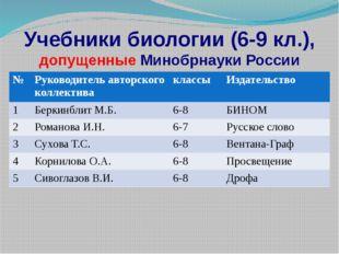Учебники биологии (6-9 кл.), допущенные Минобрнауки России № Руководитель авт