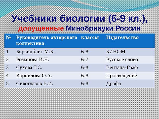 Учебники биологии (6-9 кл.), допущенные Минобрнауки России № Руководитель авт...
