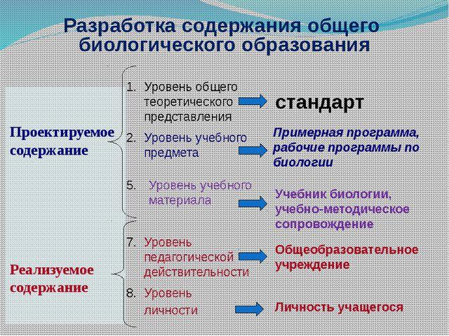 Разработка содержания общего биологического образования Проектируемое содержа...
