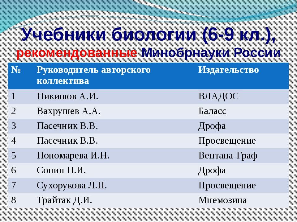Учебники биологии (6-9 кл.), рекомендованные Минобрнауки России № Руководител...