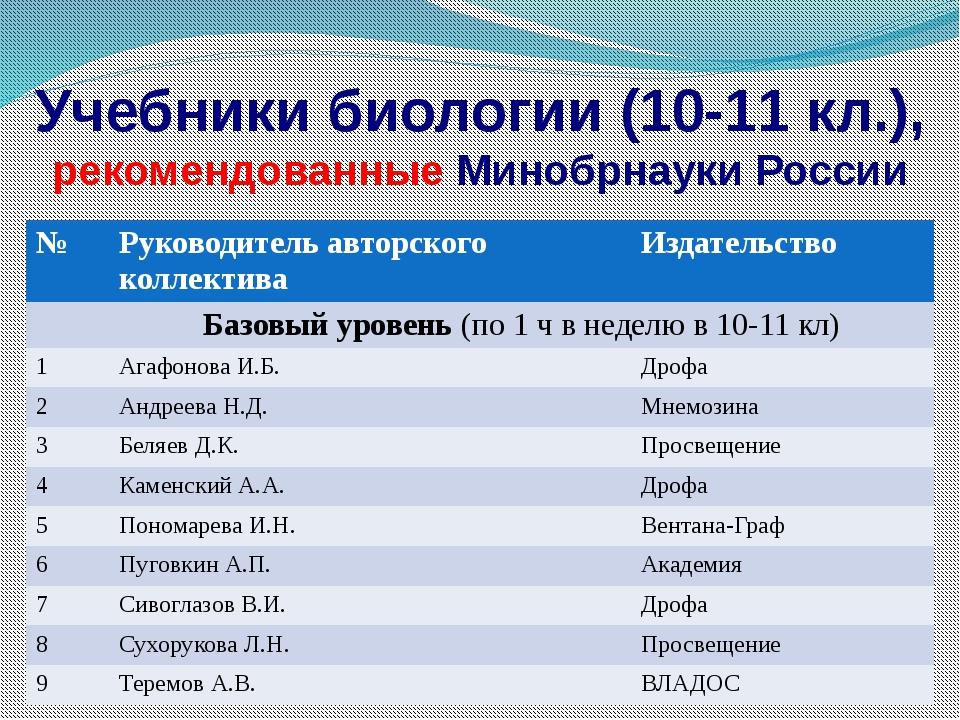 Учебники биологии (10-11 кл.), рекомендованные Минобрнауки России № Руководит...