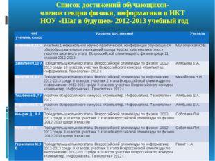 Список достижений обучающихся- членов секции физики, информатики и ИКТ НОУ «