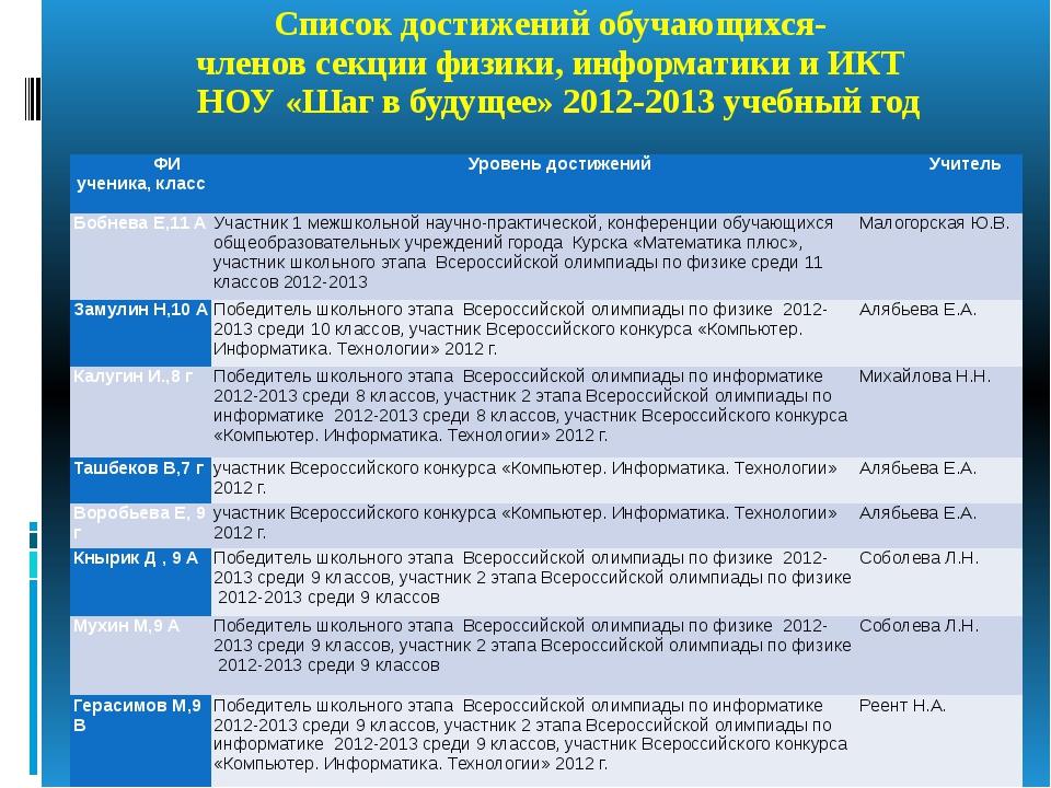 Список достижений обучающихся- членов секции физики, информатики и ИКТ НОУ «...