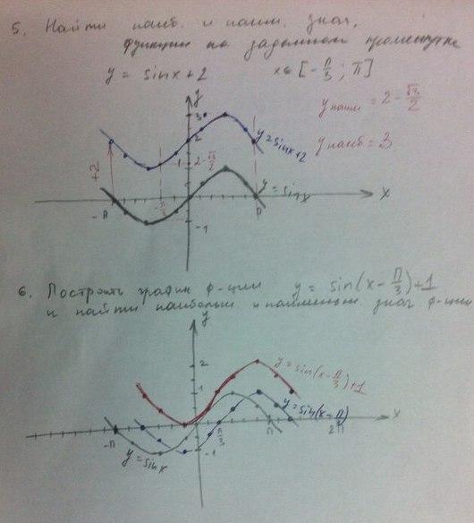 Контрольная работа по теме Тригонометрические функции их  Математика c users Николай documents ШКОЛА 12 2 Математика Контрольная работа №3 Свойства и графики тригонометрических функций