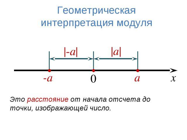 а -а 0 Геометрическая интерпретация модуля х -а а Это расстояние от начал...