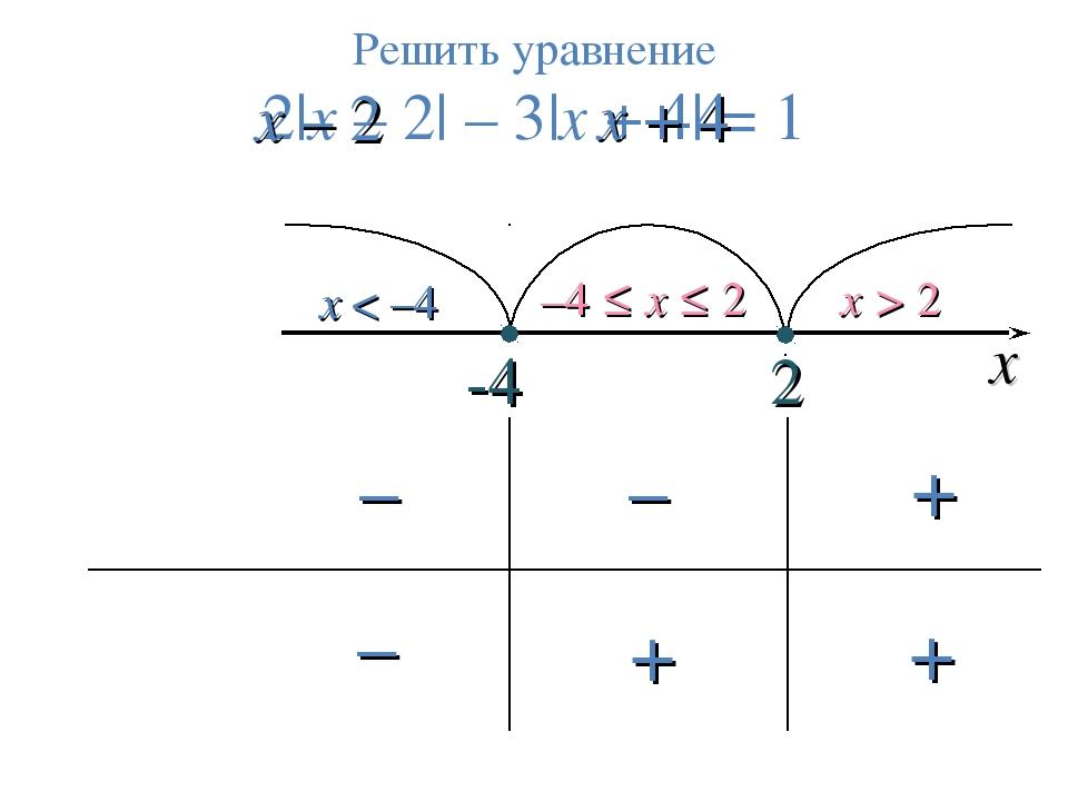 2 x < –4 –4 ≤ x ≤ 2 x > 2 Решить уравнение 2|x – 2| – 3|х + 4| = 1 -4 х x – 2...
