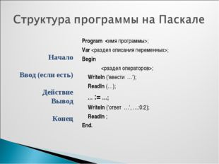 Program ; Var ; Begin ; Writeln ('ввести …'); Readln (…); … := …; Write