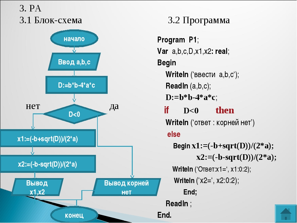 3. РА 3.1 Блок-схема3.2 Программа начало Ввод a,b,c D:=b*b-4*a*c D