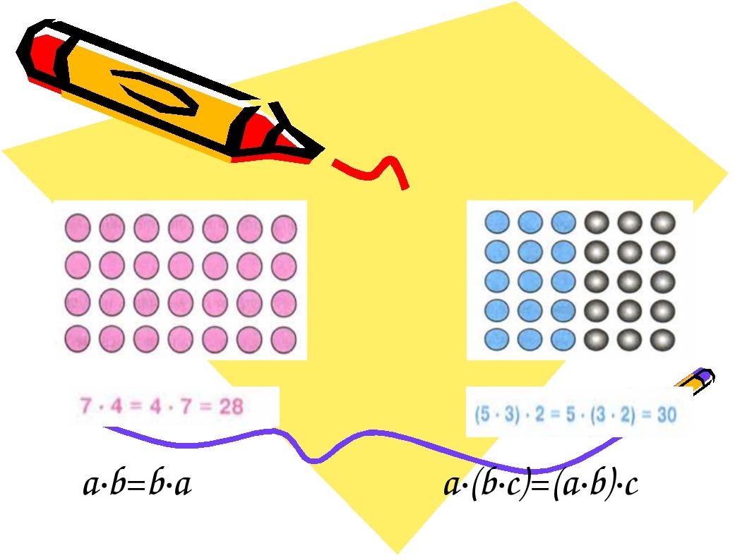 a·b=b·a a·(b·с)=(a·b)·c