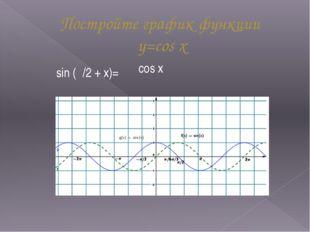 Постройте график функции y=cos x sin (/2 + х)= cos х