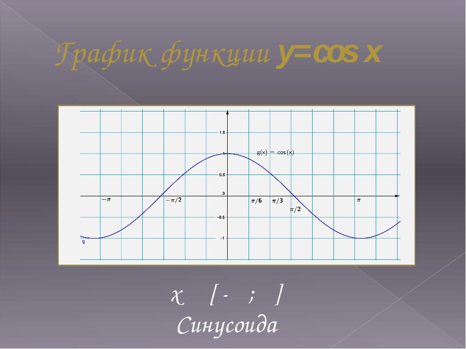 График функции y=cos x x [ -π ; π] Cинусоида