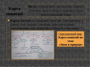 Карта состоит из названий понятий, помещённых в рамки; они связаны линиями, ф