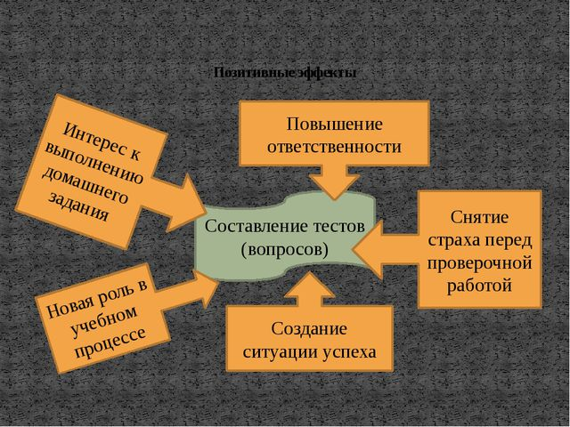 Позитивные эффекты Составление тестов (вопросов) Интерес к выполнению домашн...