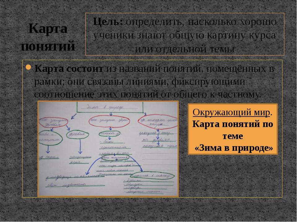 Карта состоит из названий понятий, помещённых в рамки; они связаны линиями, ф...