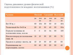 Оценка динамики уровня физической подготовленности младших воспитанников (%)